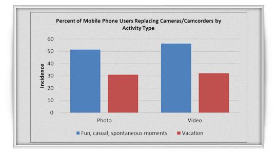 Los Smartphones siguen avanzando como cámaras fotográficas
