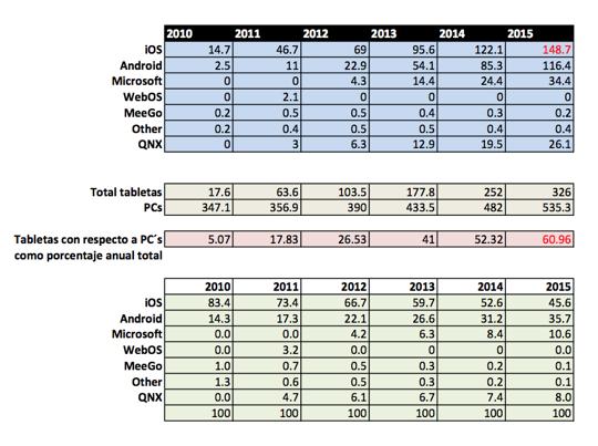 ipad vendidos y prevision tabla