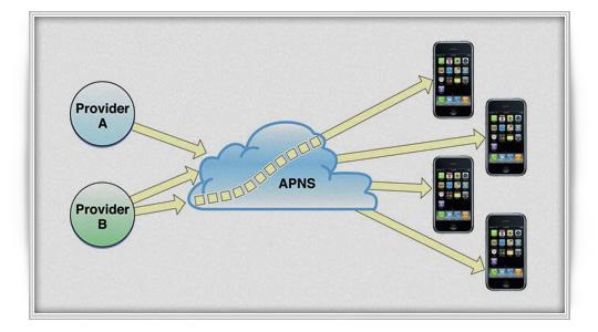Entendiendo el Servicio de Notificaciones Push de Apple. (APNS)