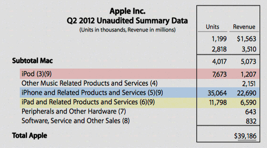 Datos económicos Apple 2º trimestre fiscal 2012