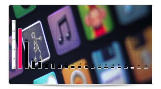 Las descargas que necesita una App para entrar en el top 25 de la App Store