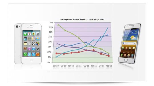 Apple y Samsung cara a cara