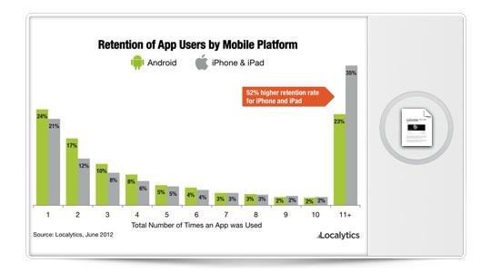Los usuarios de iOS son más leales a sus apps que los de Android