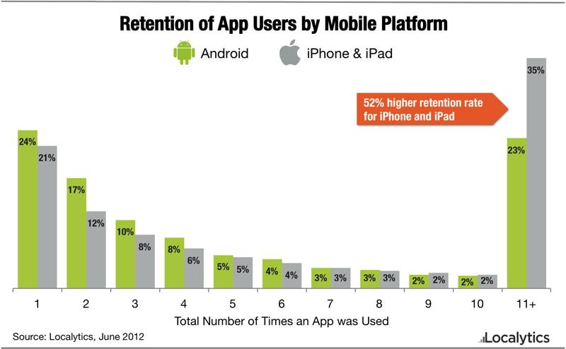 Los Usuarios De Ios Son M 225 S Leales A Sus Apps Que Los De
