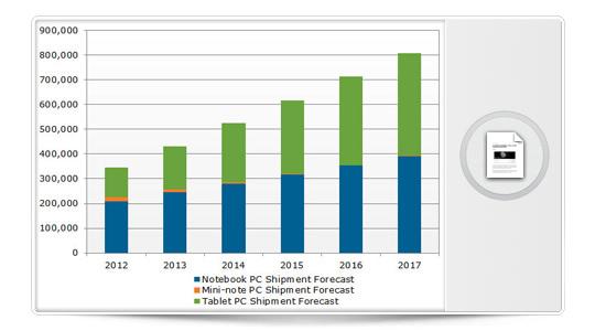 Con el iPad como abanderado, los Tablets superarán a los Portátiles en 2016