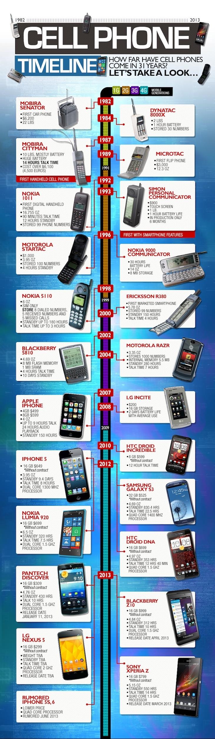 infografia de la historia de los telefonos moviles