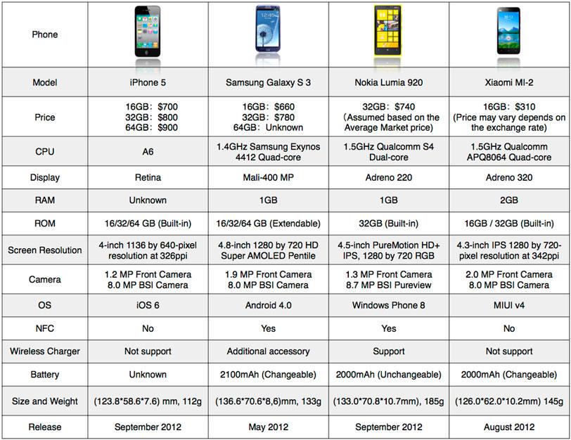 Xiaomi-Mi-2-vs-iPhone-5
