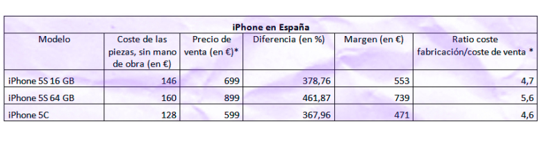 Margen beneficios iPhone 5S
