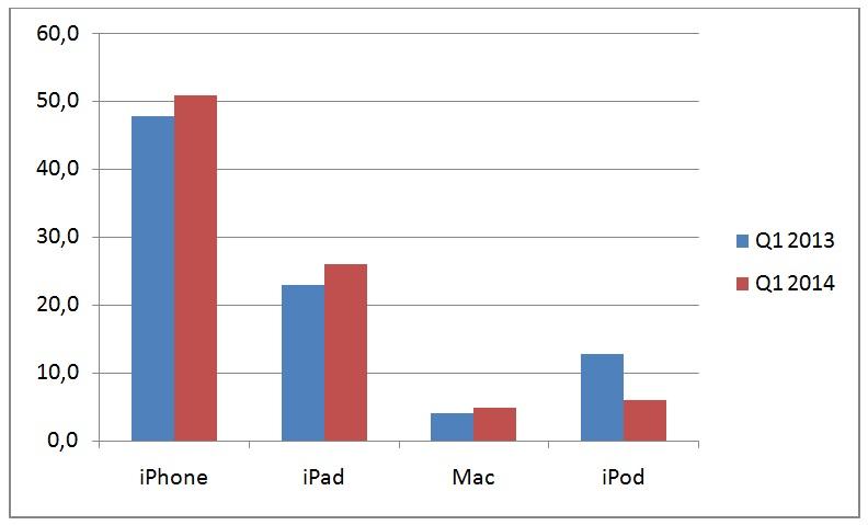 Gráfico ventas Apple