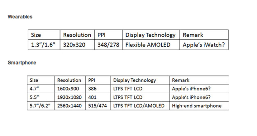 Pantallas iPad Pro iPhone 6 iWatch