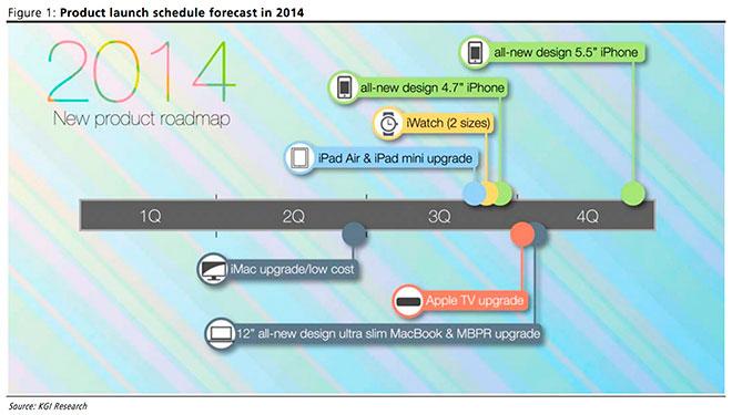 Apple-lanzamientos