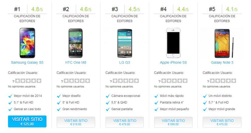 El iPhone 5S, cuarto clasificado en la comparativa de ValorTop