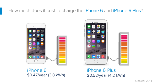 Carga del iPhone 6
