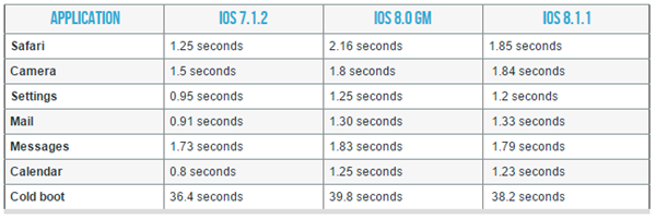 iPhone-4s-iPad-2-rendimiento iOS 8.1.1