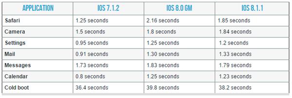 iPhone-4s-iPad-2-rendimiento iOS 8.1.1