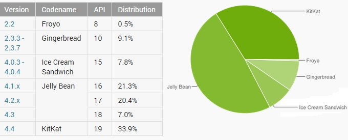 Android-distribution-numbers-November-Lollipop-KitKat-Jelly-Bean