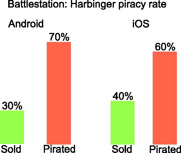piracyGraph
