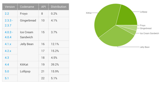 android-distribution-sept-2015