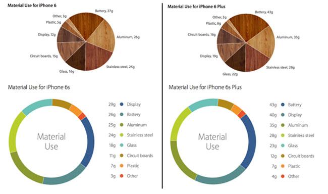 iPhone_Materiales