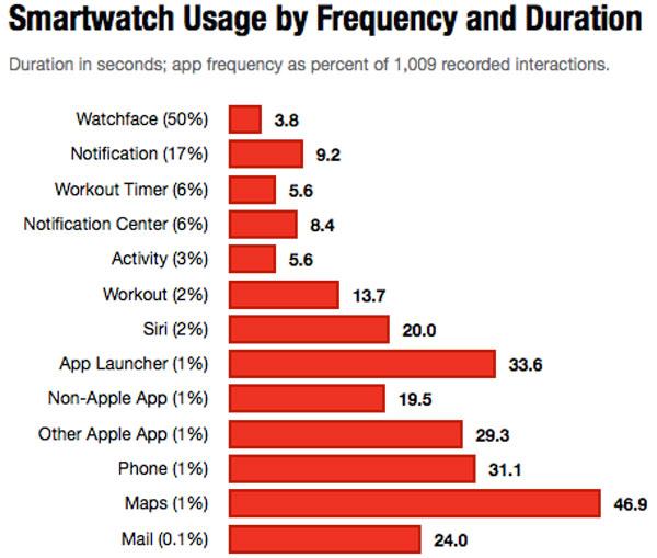 Apple_Watch_Grafico1