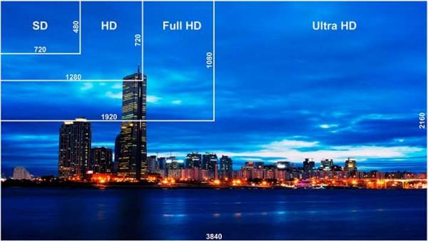 4k vs Full HD - Diferencia en número de píxeles
