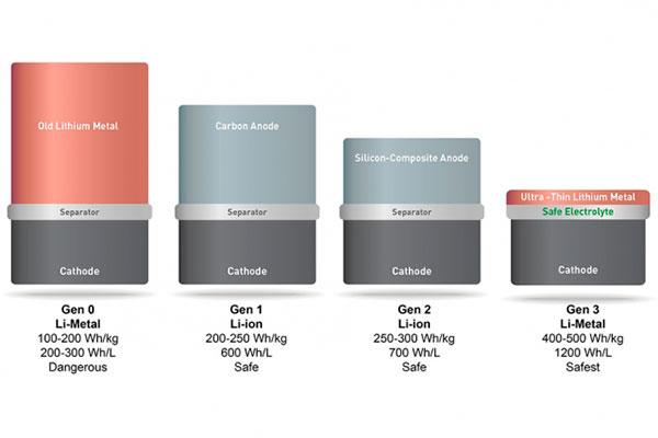 Tecnología de MIT para doblar la capacidad de las baterías