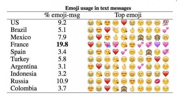 The most emoji used