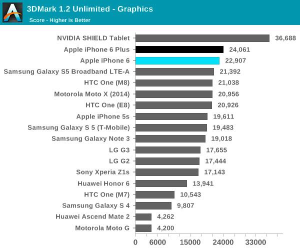 Comparativa-de-potencia-iPhone-6