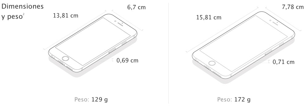 Medidas Iphone  Plus