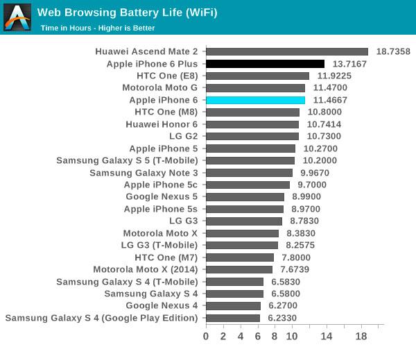 Rendimiento-bateria-iPhone-6