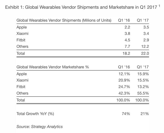 Strategy_Analytics_Apple_Watch