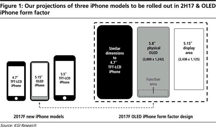 Diseño esperado en iPhone 8