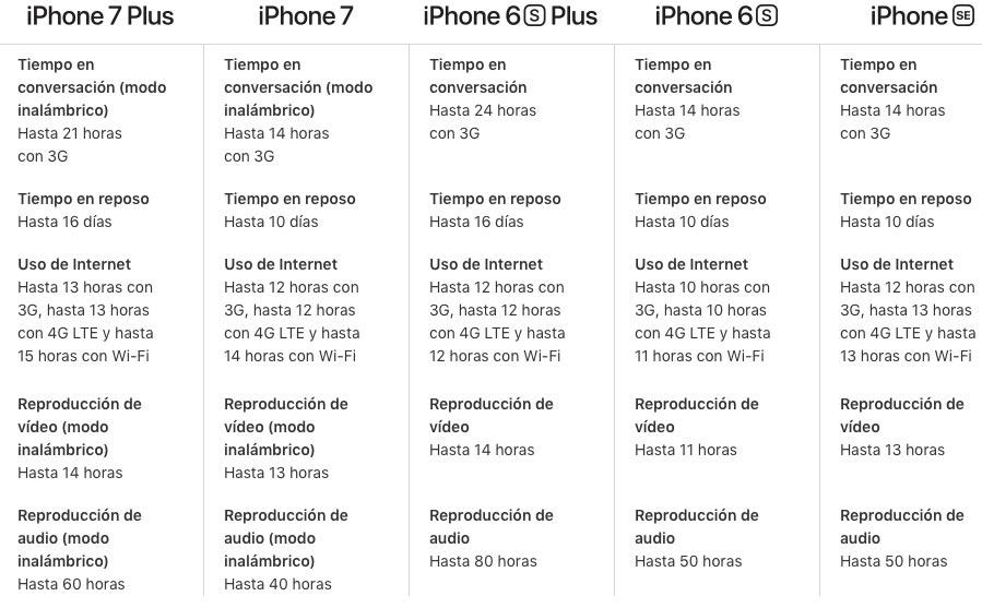 Autonomía-iPhone-SE-vs-resto-modelos
