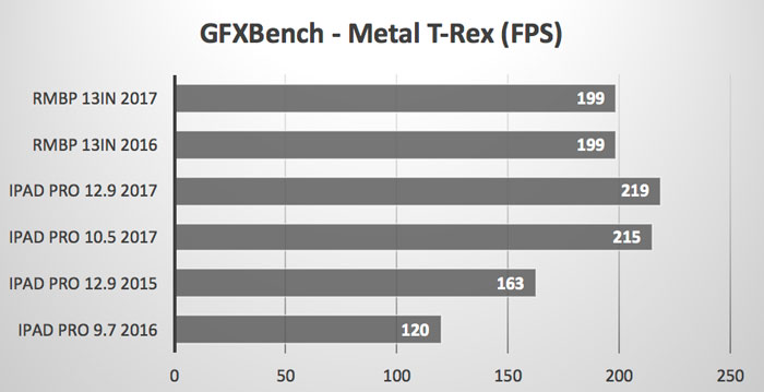 GPFXBench_Metal_T-Rex