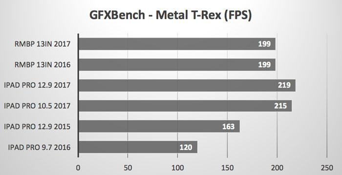 GPFXBench_Metal_T-Rex