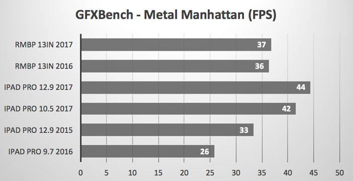 GPXBench_Metal_Manhattan