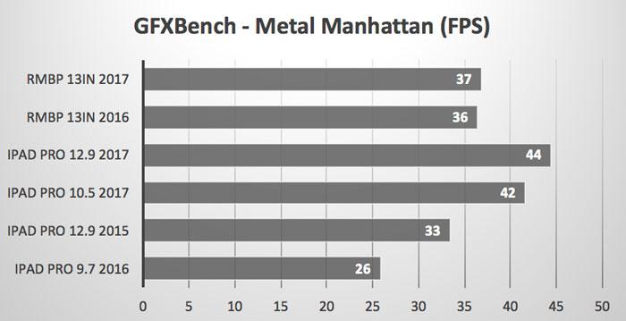 GPXBench_Metal_Manhattan