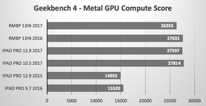 Geekbench_Metal_GPU