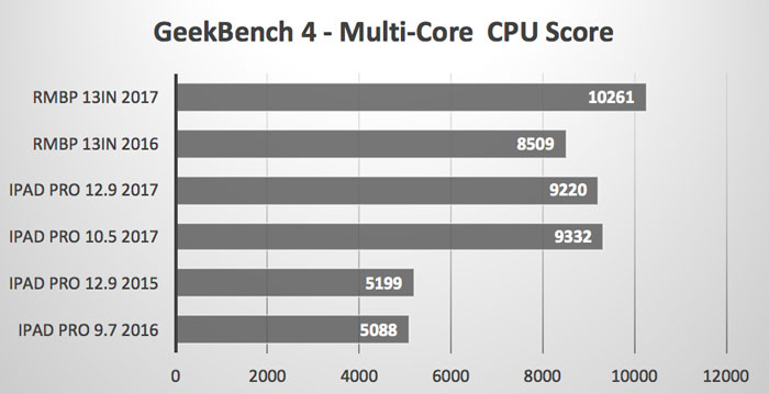 Multi_Core_CPU