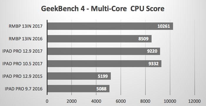 Multi_Core_CPU
