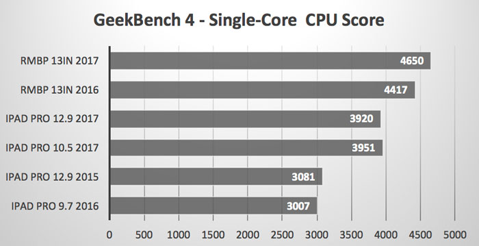 Single_Core_CPU