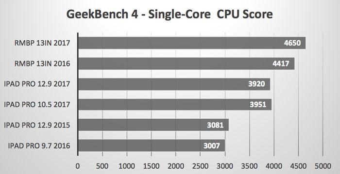 Single_Core_CPU