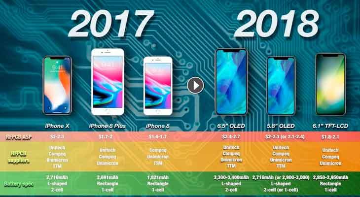 Los iPhones de 2018 podrían tener baterías un 10% más potentes que el iPhone X