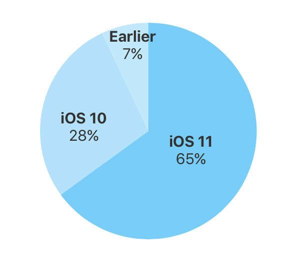 iOS-Gráfica