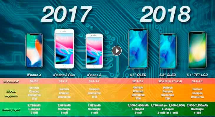iPhone-2018-Batería