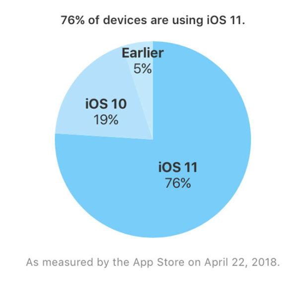 Adopción-iOS-11