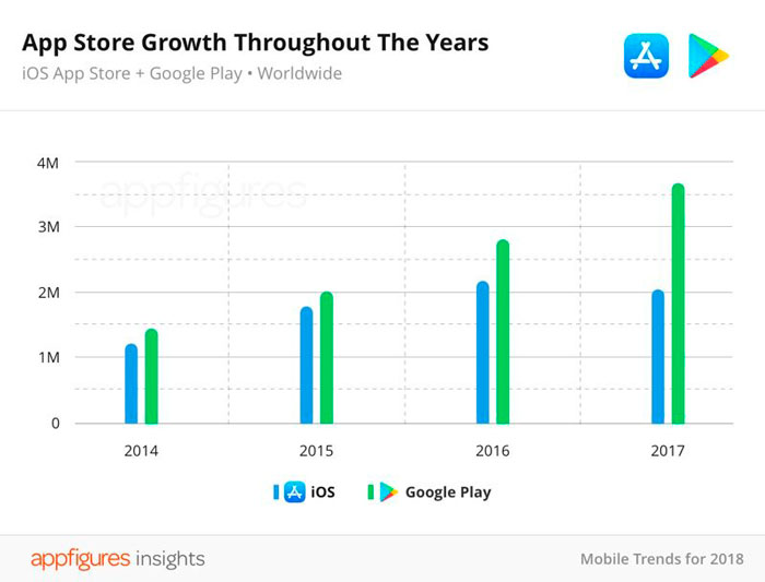 Crecimiento-App-Store