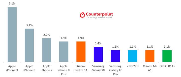 Smartphones-más-vendidos