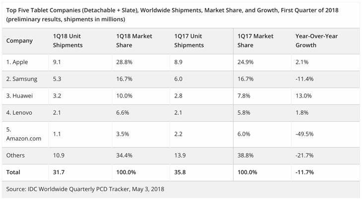 Tablets-más-vendidas-primer-trimestre-2018