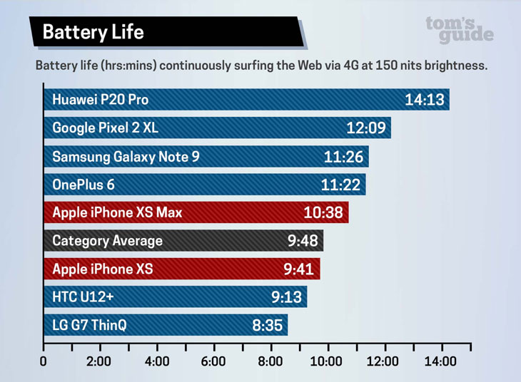 Duracion-bateria-iPhone-Xs y Xs Max